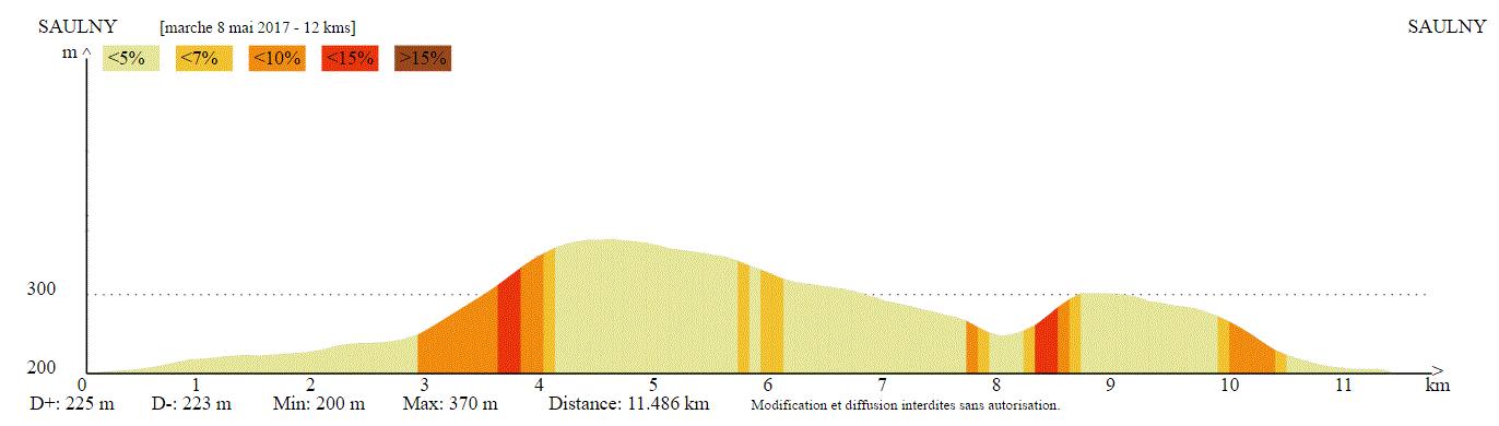 Profil altimétrique 12 km