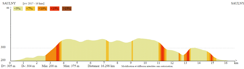 Profil altimétrique 16 km