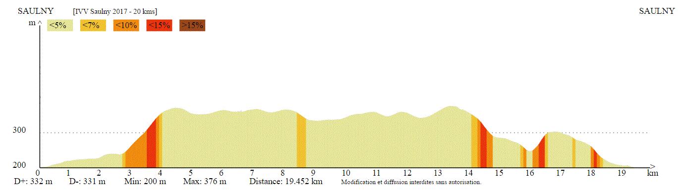 Profil altimétrique 20 km