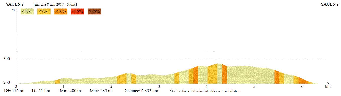 Profil altimétrique 6 km